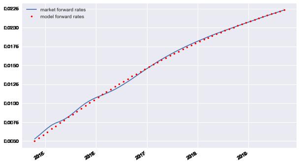 11  Interest Rate Swaps — DX Analytics 0 1 1 documentation